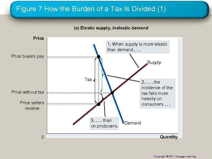 Figure 7 How the Burden of a Tax Is Divided (1) (a) Elastic supply,