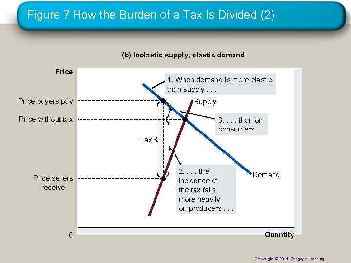 Figure 7 How the Burden of a Tax Is Divided (2) (b) Inelastic supply,