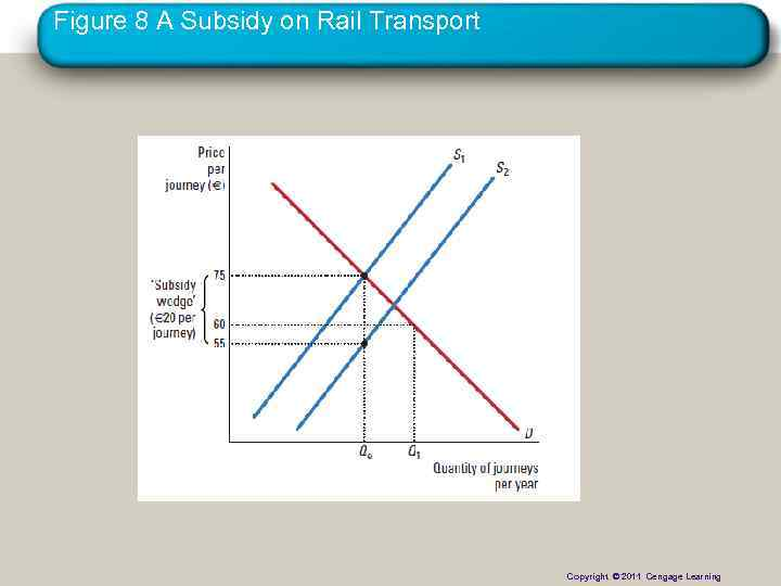 Figure 8 A Subsidy on Rail Transport Copyright © 2011 Cengage Learning Copyright ©