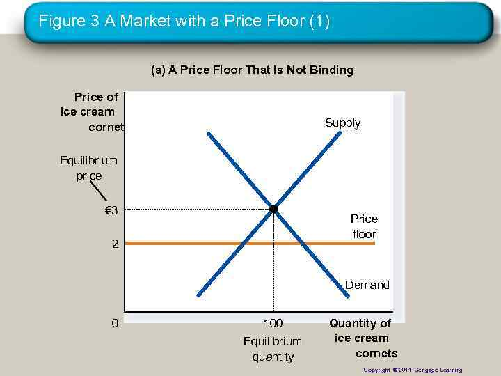 Figure 3 A Market with a Price Floor (1) (a) A Price Floor That