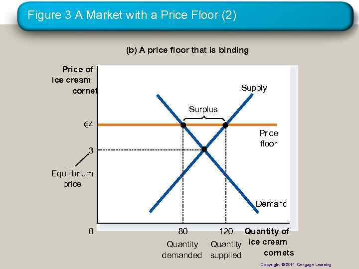 Figure 3 A Market with a Price Floor (2) (b) A price floor that