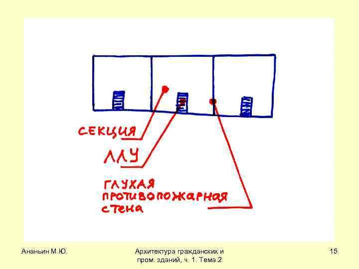 Ананьин М. Ю. Архитектура гражданских и пром. зданий, ч. 1. Тема 2 15