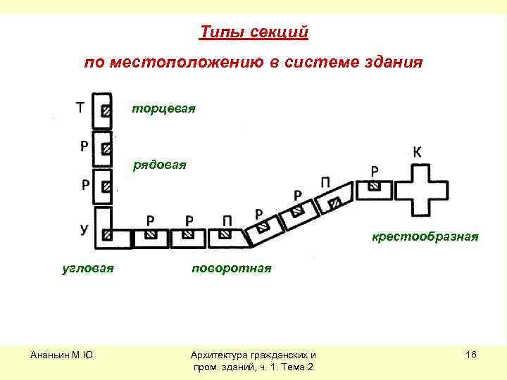 Типы секций по местоположению в системе здания торцевая рядовая крестообразная угловая Ананьин М. Ю.