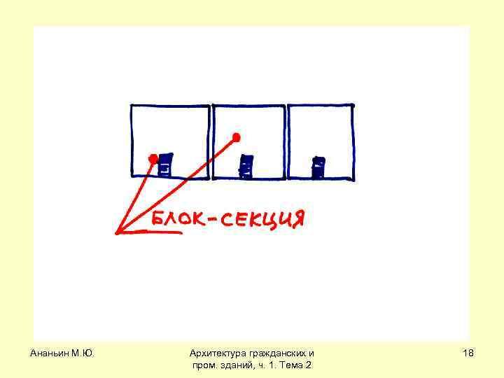 Ананьин М. Ю. Архитектура гражданских и пром. зданий, ч. 1. Тема 2 18
