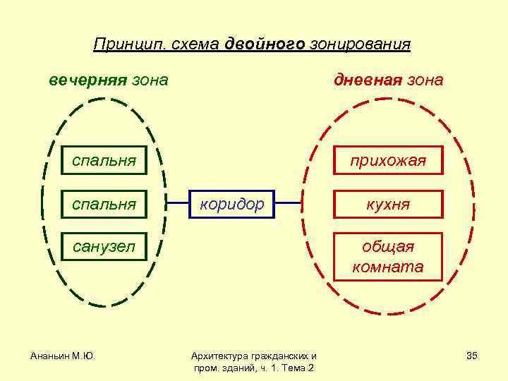 Принцип. схема двойного зонирования вечерняя зона дневная зона спальня прихожая спальня коридор санузел Ананьин