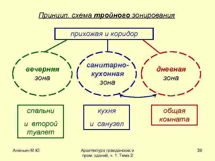 Принцип. схема тройного зонирования прихожая и коридор вечерняя зона санитарнокухонная зона спальни кухня и