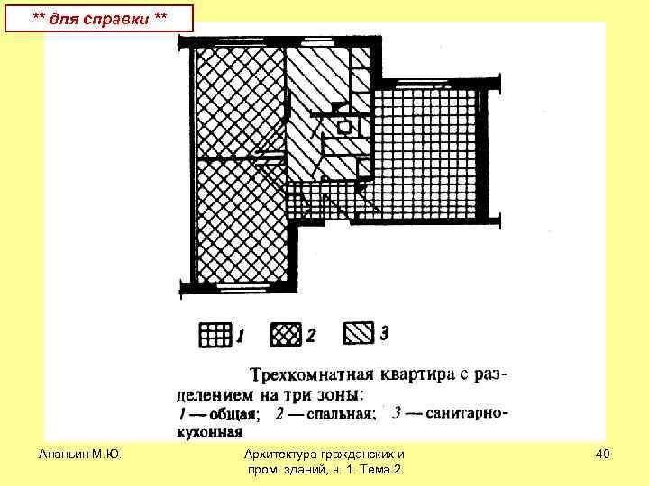 ** для справки ** Ананьин М. Ю. Архитектура гражданских и пром. зданий, ч. 1.