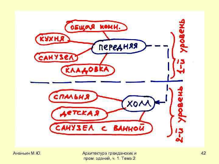 Ананьин М. Ю. Архитектура гражданских и пром. зданий, ч. 1. Тема 2 42