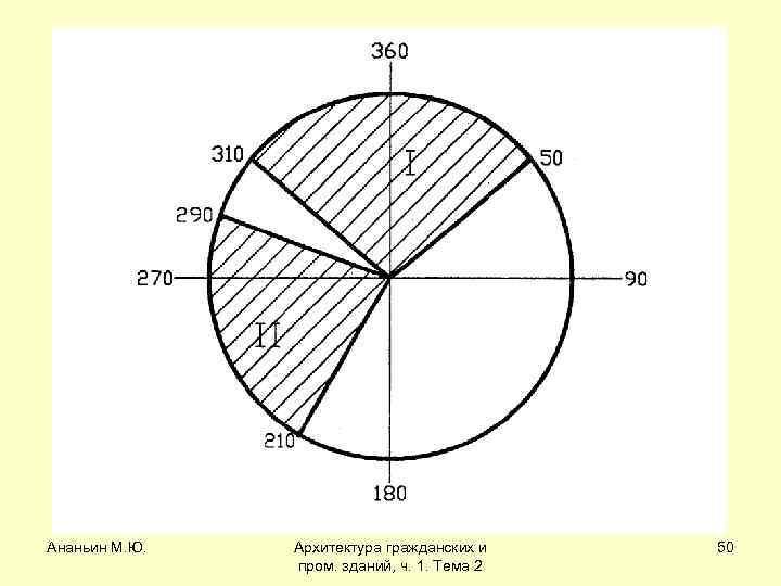 Ананьин М. Ю. Архитектура гражданских и пром. зданий, ч. 1. Тема 2 50