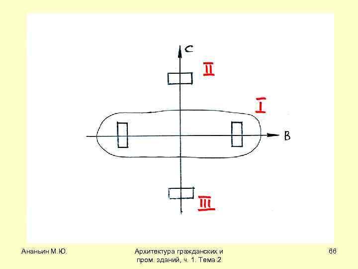 Ананьин М. Ю. Архитектура гражданских и пром. зданий, ч. 1. Тема 2 66
