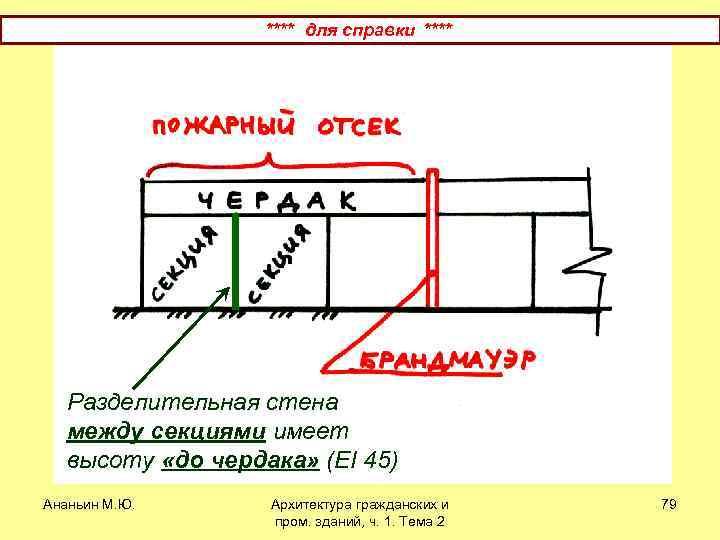 **** для справки **** Разделительная стена между секциями имеет высоту «до чердака» (EI 45)