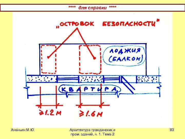 **** для справки **** Ананьин М. Ю. Архитектура гражданских и пром. зданий, ч. 1.