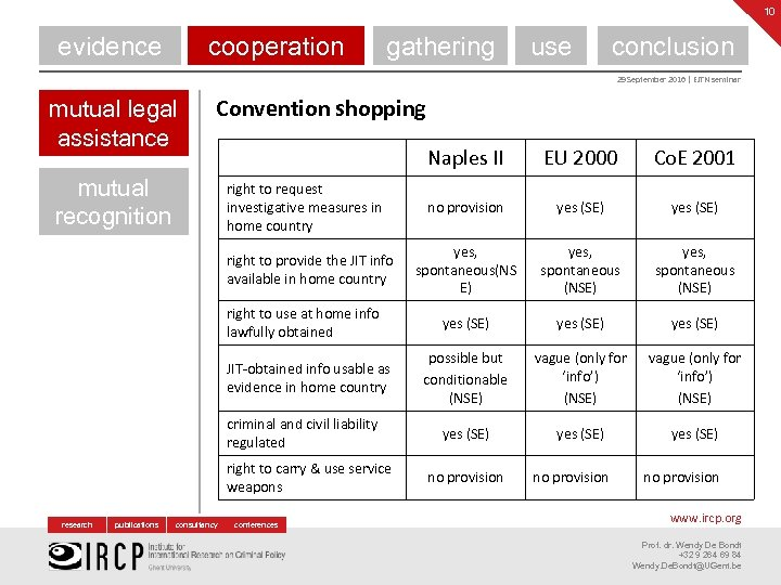 10 evidence cooperation gathering use conclusion 29 September 2016 | EJTN seminar mutual legal