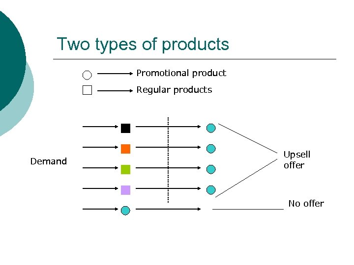 Two types of products Promotional product Regular products Demand Upsell offer No offer
