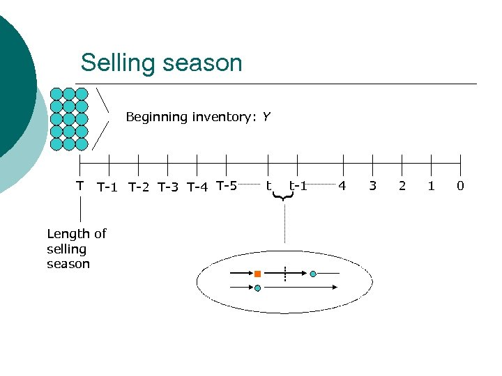 Selling season Beginning inventory: Y T-1 T-2 T-3 T-4 T-5 Length of selling season