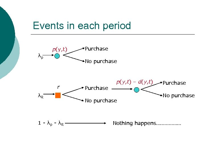 Events in each period p(y, t) λp Purchase No purchase r λR 1 -