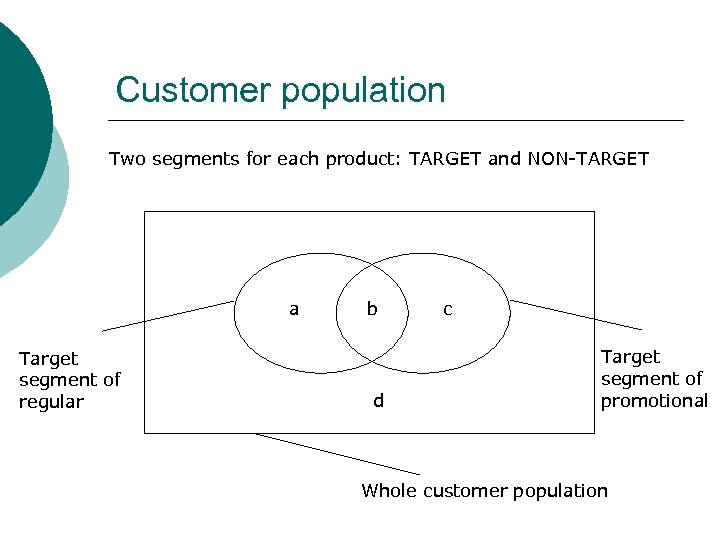 Customer population Two segments for each product: TARGET and NON-TARGET a Target segment of