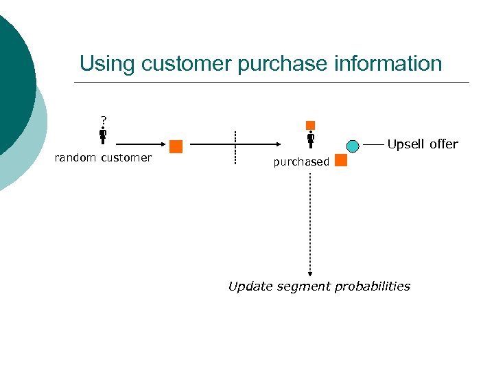 Using customer purchase information ? random customer Upsell offer purchased Update segment probabilities