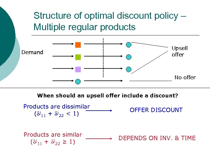 Structure of optimal discount policy – Multiple regular products Demand Upsell offer No offer