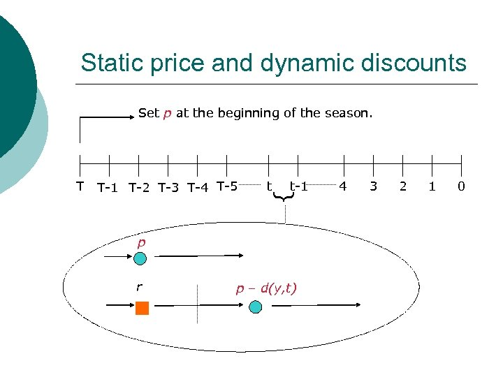 Static price and dynamic discounts Set p at the beginning of the season. T-1