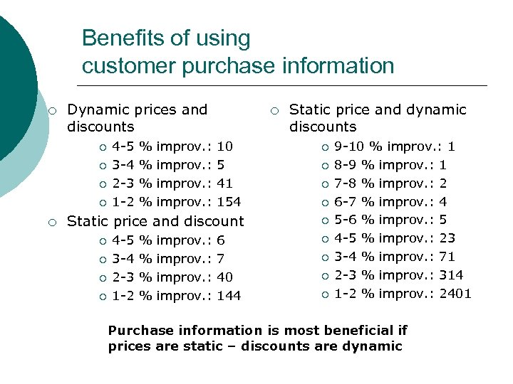 Benefits of using customer purchase information ¡ Dynamic prices and discounts ¡ ¡ ¡