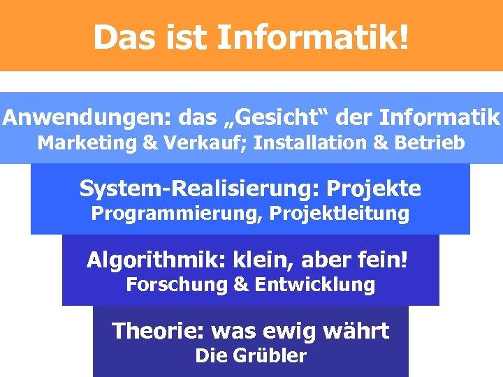 """Das ist Informatik! Anwendungen: das """"Gesicht"""" der Informatik Marketing & Verkauf; Installation & Betrieb"""