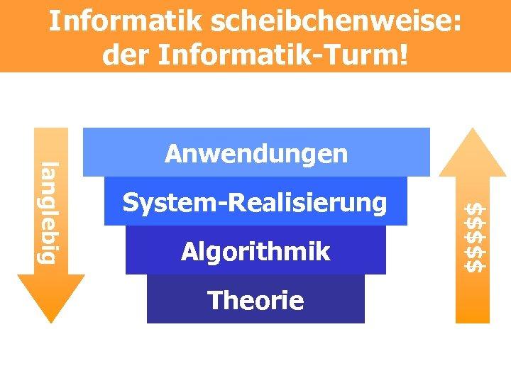 Informatik scheibchenweise: der Informatik-Turm! System-Realisierung Algorithmik Theorie $$$$$ langlebig Anwendungen