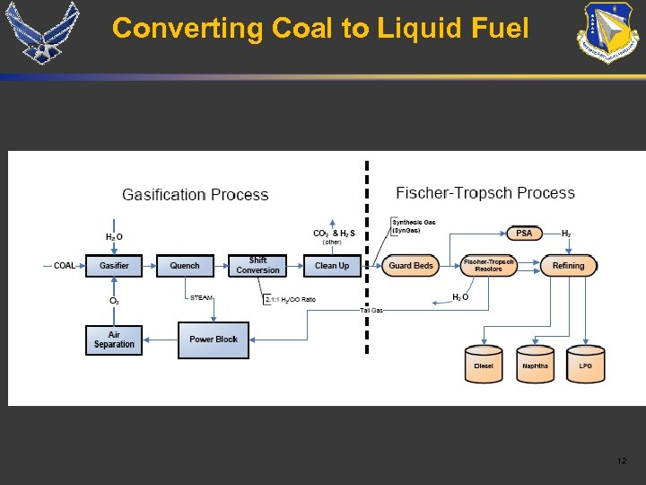 Converting Coal to Liquid Fuel 12