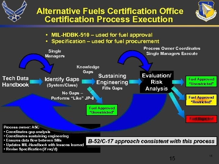 Alternative Fuels Certification Office Certification Process Execution • MIL-HDBK-510 – used for fuel approval