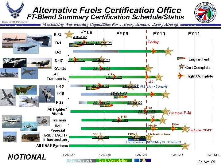 Alternative Fuels Certification Office FT-Blend Summary Certification Schedule/Status Maximizing War-winning Capabilities For… Every Airman…Every
