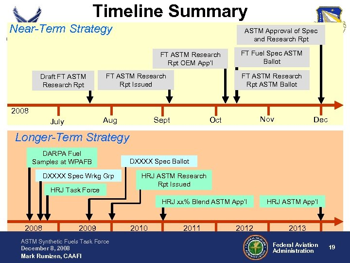 Timeline Summary Near-Term Strategy ASTM Approval of Spec and Research Rpt FT ASTM Research