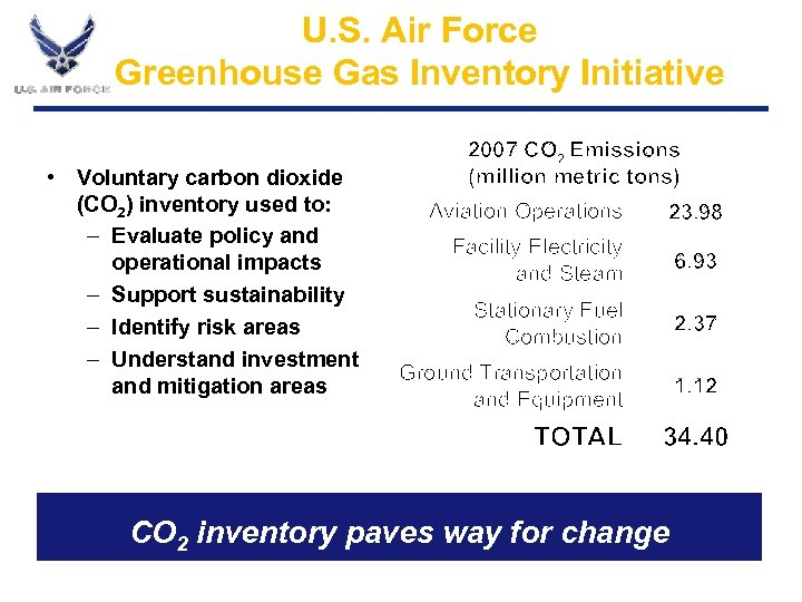 U. S. Air Force Greenhouse Gas Inventory Initiative • Voluntary carbon dioxide (CO 2)