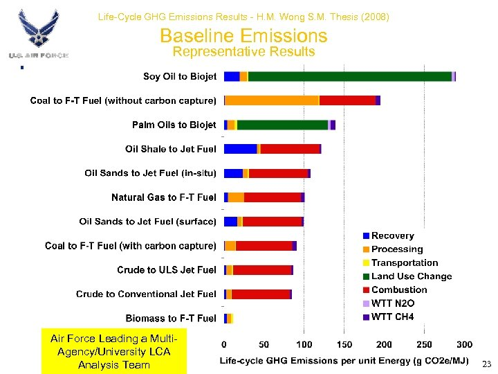 Life-Cycle GHG Emissions Results - H. M. Wong S. M. Thesis (2008) Baseline Emissions