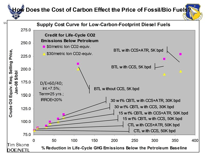 How Does the Cost of Carbon Effect the Price of Fossil/Bio Fuels? Tim Skone