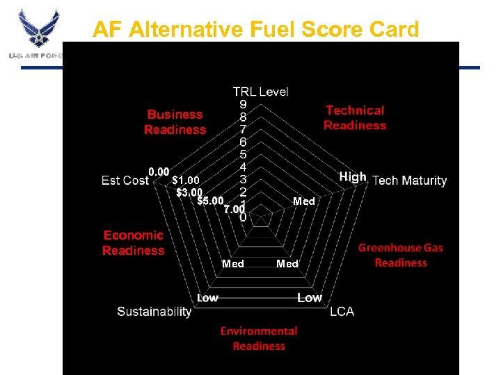 AF Alternative Fuel Score Card Business Readiness $1. 00 Med Economic Readiness Med