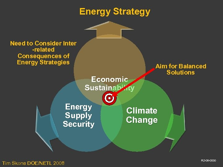 Energy Strategy Need to Consider Inter -related Consequences of Energy Strategies Economic Sustainability Energy