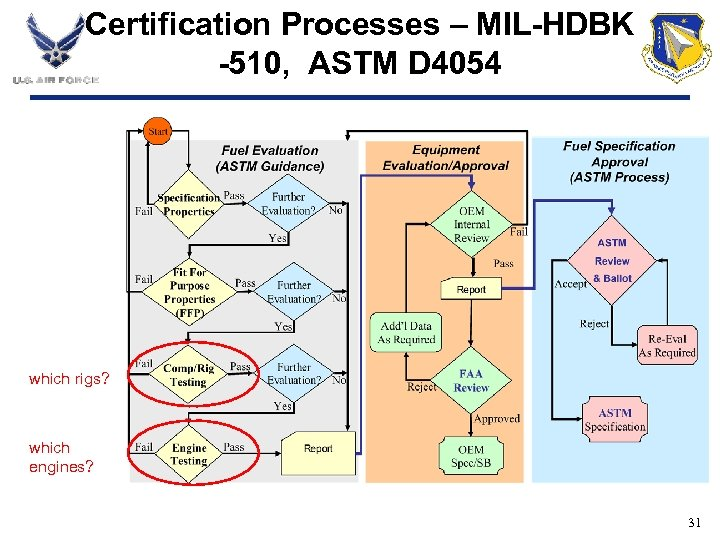 Certification Processes – MIL-HDBK -510, ASTM D 4054 which rigs? which engines? 31