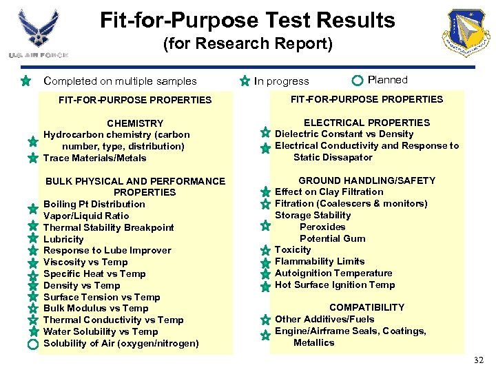 Fit-for-Purpose Test Results (for Research Report) Completed on multiple samples FIT-FOR-PURPOSE PROPERTIES In progress