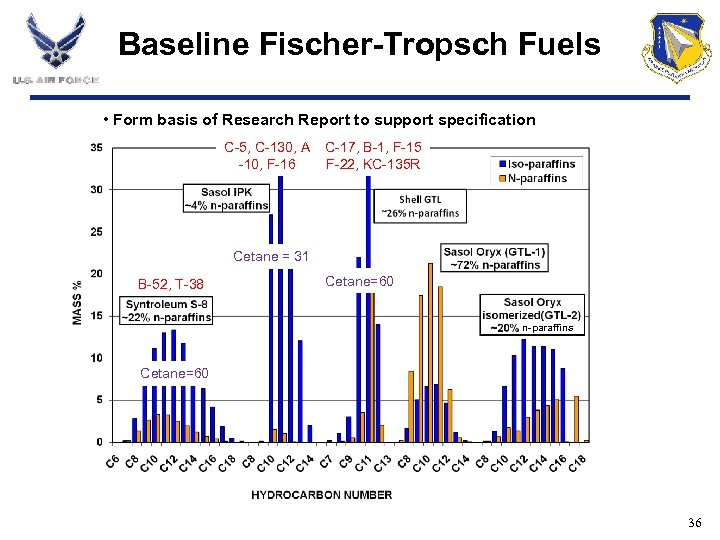 Baseline Fischer-Tropsch Fuels • Form basis of Research Report to support specification C-5, C-130,