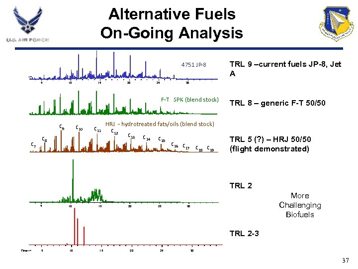 Alternative Fuels On-Going Analysis 4751 JP-8 --> 5 10 15 20 25 30 F-T