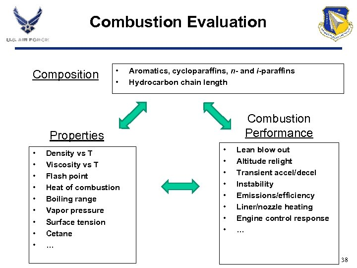 Combustion Evaluation Composition • • Aromatics, cycloparaffins, n- and i-paraffins Hydrocarbon chain length Combustion
