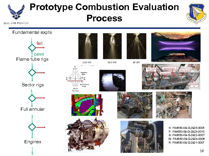Prototype Combustion Evaluation Process Fundamental expts fail pass Flame tube rigs Sector rigs Full
