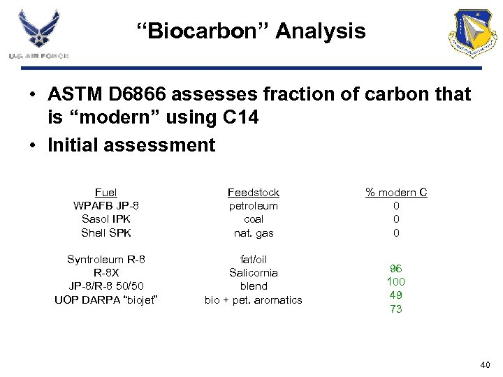 """Biocarbon"" Analysis • ASTM D 6866 assesses fraction of carbon that is ""modern"" using"