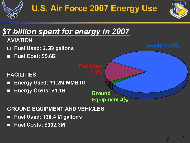 U. S. Air Force 2007 Energy Use $7 billion spent for energy in 2007