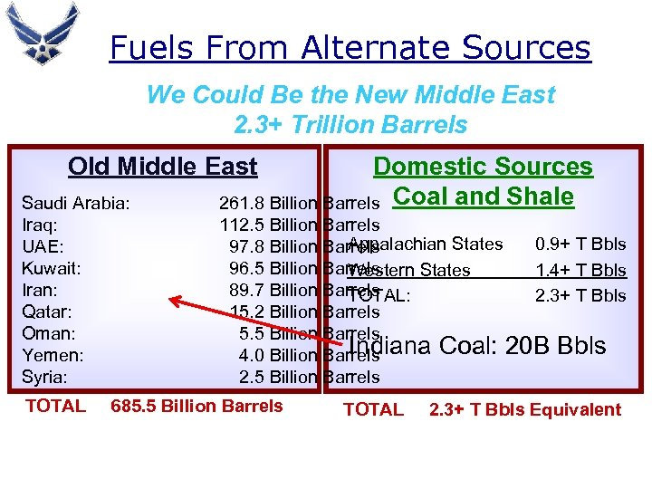 Fuels From Alternate Sources We Could Be the New Middle East 2. 3+ Trillion