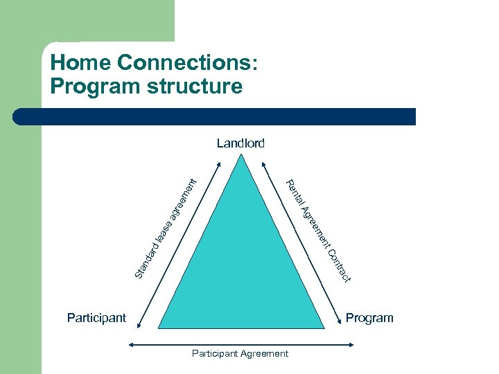 Home Connections: Program structure ree me ag gre l. A Sta c tra nd