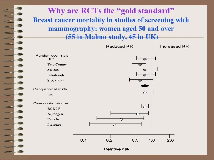 """Why are RCTs the """"gold standard"""" Breast cancer mortality in studies of screening with"""