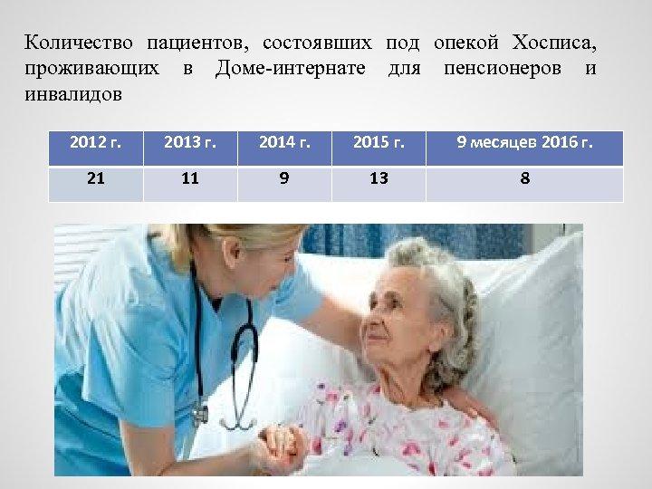 Количество пациентов, состоявших под опекой Хосписа, проживающих в Доме-интернате для пенсионеров и инвалидов 2012