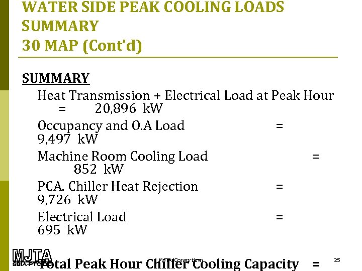 WATER SIDE PEAK COOLING LOADS SUMMARY 30 MAP (Cont'd) SUMMARY Heat Transmission + Electrical