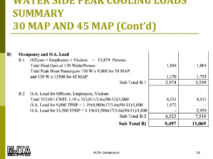 WATER SIDE PEAK COOLING LOADS SUMMARY 30 MAP AND 45 MAP (Cont'd) MJTA Consortium